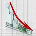 Criza continuă: Peste 16.000 de firme au dat faliment în primele 9 luni ale acestui an