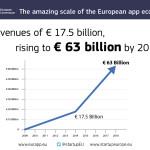 UE: Aplicatiile mobile, o piata care ar putea ajunge la 63 mld euro pana in 2018