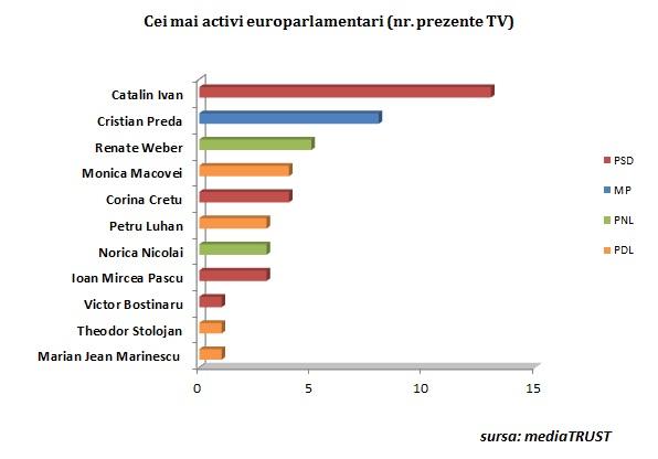 cei mai activi europarl