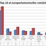 Top 10 europarlamentari români, după importanţa muncii din PE