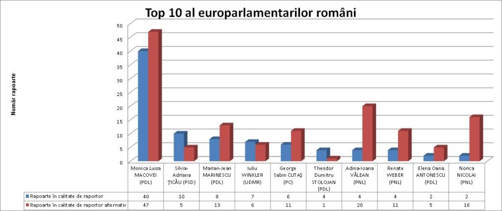 top 10 europarlamentari