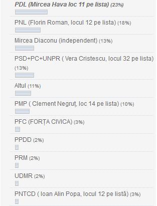 rezultate-sondaj-europarlamentare-5-mai