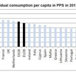 Eurostat: In 2013, puterea de cumparare in Romania a crescut la 54% din media UE