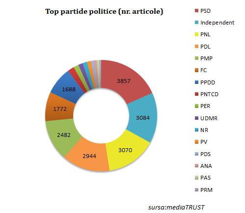 top partide politice