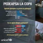 STUDIU UNICEF: Când un copil greşeşte, 54% dintre părinţii din România au ca prima reacţie ţipatul, iar 11% dintre părinţi îşi pălmuiesc imediat copilul sau îl trag de păr