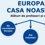 Concursul de proiecte Lider European și-a desemnat câștigătorii celor 8 premii în valoare de 2000 euro