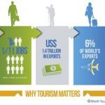 Turismul reprezintă 9% din PIB la nivel mondial