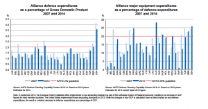 NATO_raport 2014_investitii militare