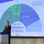 """Comisia Europeană mobilizează 35 de mld de euro pentru creștere economică în Grecia: """"Acești bani dau speranță pentru investiții, în special tinerei generații"""""""