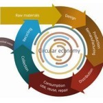 Consultare publică privind implementarea economiei circulare