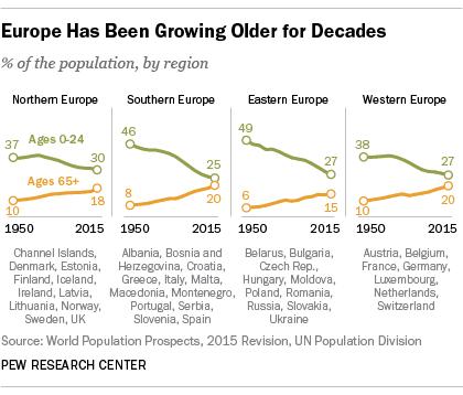 pew researcu - aging europe1
