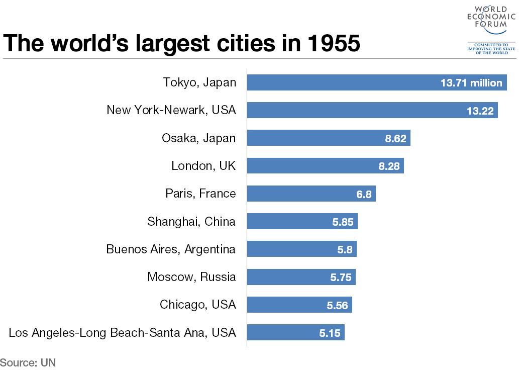 1955 cities
