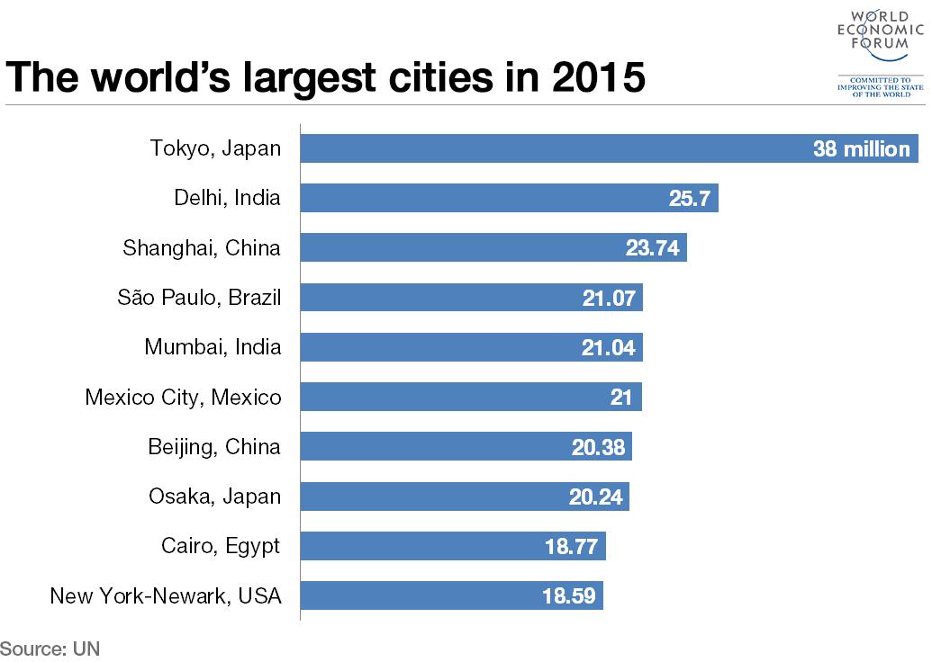 2015 cities