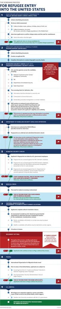 infografic SUA refugiati