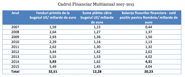 Cadrul Financiar Multianual 2007-2013: 2
