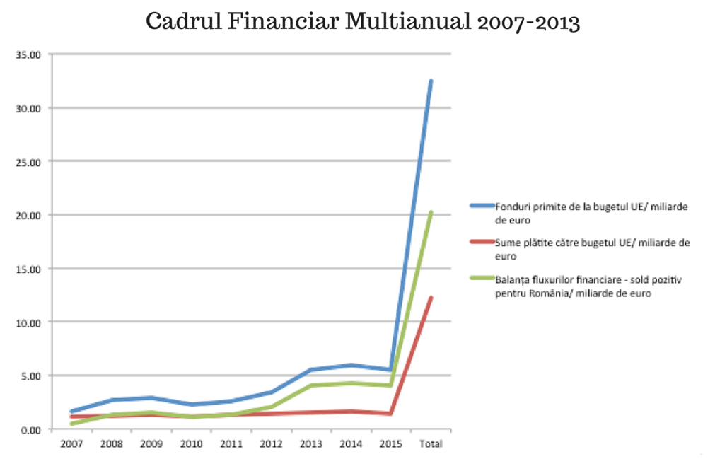 Cadrul Financiar Multianual 2007-2013