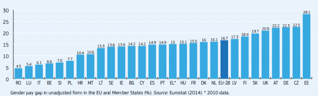 03112016_eurostat_gender_pay_gap
