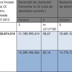Ministerul Fondurilor Europene: Rata de absorbție a crescut de la 59% în 2015 la 80% în 2016