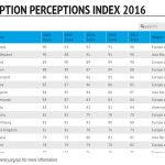 Transparency International, semnal de alarmă: Ascensiunea populismului riscă să submineze lupta împotriva corupției
