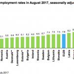 Eurostat. Rata șomajului din România, sub media UE și aproape de două ori mai mică decât în zona euro