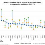 Eurostat. Rural versus urban. Unde se află cei mai mulți cetățeni expuși riscului sărăciei și excluziunii sociale