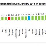 Eurostat. În luna ianuarie, România a avut a doua cea mai mare inflație anuală din UE