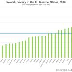 Eurostat. România are cea mai ridicată rată a riscului de sărăcie din UE în cazul persoanelor încadrate în câmpul muncii