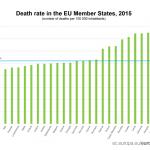Eurostat. România are a doua cea mai ridicată rată a mortalității din Uniunea Europeană