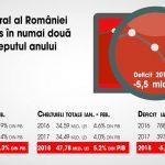 Platforma România 100: Bugetul României intră în deficit în numai două luni de la începutul anului