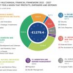 INFOGRAFIC Comisia Europeană explică bugetul de 1.279 miliarde de euro propus astăzi. Câți bani sunt alocați pentru fiecare domeniu