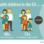 EUROSTAT: Peste o treime din gospodăriile din România au copii în întreţinere