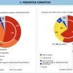 Noua lovitura de la UE-Coruptia din Romania: Voința politică de a aborda problema corupției a fost inconsecventă. 93 la suta dintre romani acuza raspandirea coruptiei. 25 la suta spun ca li s-a cerut mita, fata de media europeana de 4 la suta!