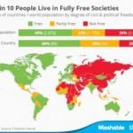 Freedom House: 40% din populația lumii este liberă. Pentru al nouălea an consecutiv libertățile civile și drepturile sunt restrânse la nivel mondial