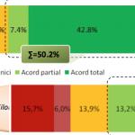 Studiu Reveal Marketing Research: Majoritatea românilor vor religia obligatorie în şcoli