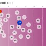 TOP EUROSTAT. Datoria guvernamentală raportată la PIB. Cum se situează România şi celelalte state din UE