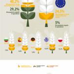 INFOGRAFIC Monitorul Social: 29,2% din populația României lucrează în domeniul agriculturii, de aproape 6 ori peste media europeană