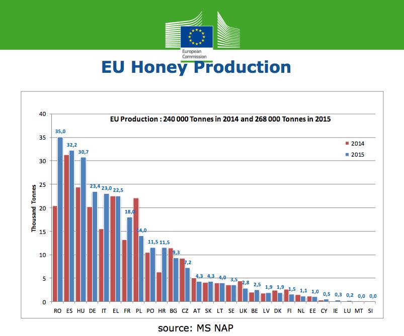 Image result for miere de albina uniunea europeana