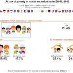Eurostat. Aproximativ 40% dintre români sunt expuși riscului sărăciei și excluziunii sociale
