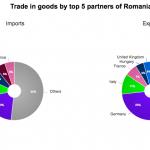 Eurostat. Germania, Italia și Franța, principalii parteneri comerciali ai României în 2017. SUA și China, responsabile de o treime din schimburile comerciale cu UE