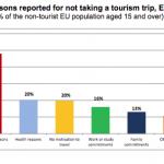 Eurostat. 8 din 10 români nu au mers în vacanță în 2016