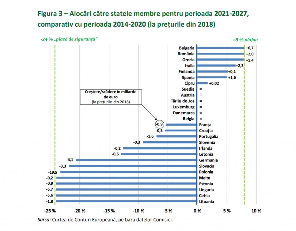 state membre politica de coeziune
